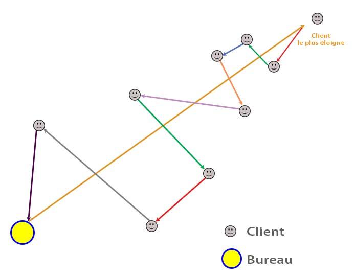 une tournée commerciale en zigzag