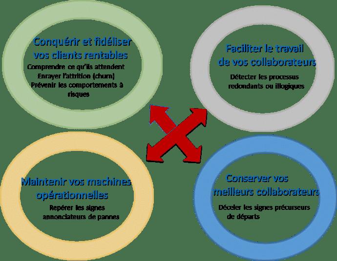 L'analyse prédictive pour répondre aux enjeux métiers de votre entreprise