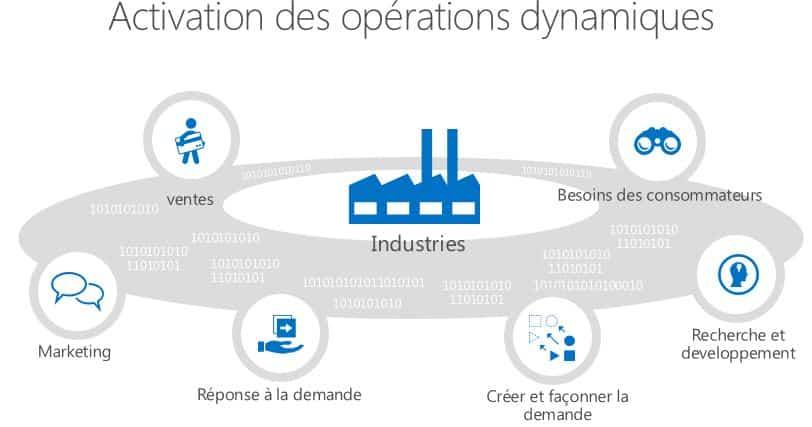 Les avantages du couplage logiciels ERP et CRM pour les entreprises industrielles