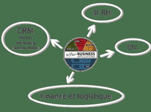 BPM K2 et les applications métiers