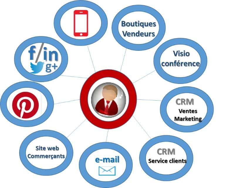Le client au coeur du processus de digitalisation de la relation client