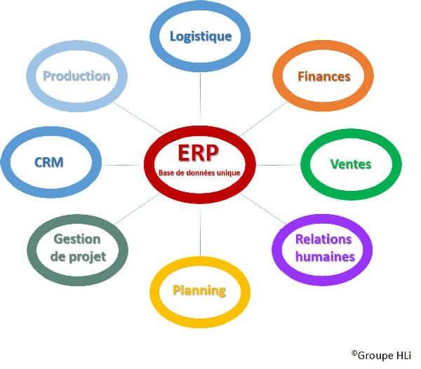 L'intégration d'un ERP vous permet d'homogénéiser vos données