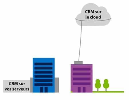 Le choix CRM sur le cloud ou CRM sur mes serveurs