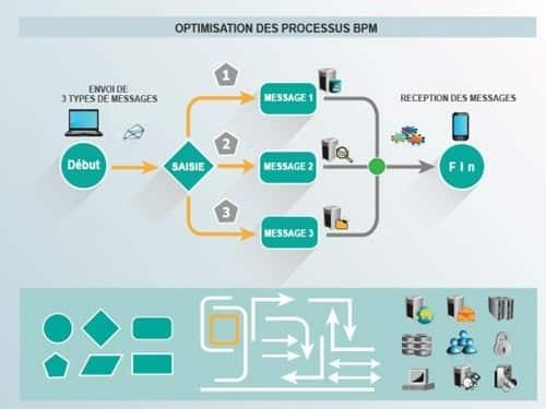La gestion des processus métier avec le logiciel BPM K2