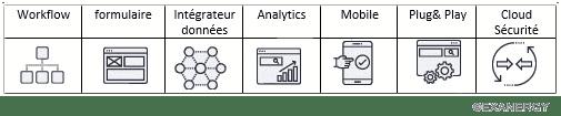 Les outils pour optimiser ses processus métiers