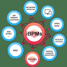 La gestion intelligente de processus métier