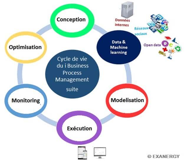 La gestion intelligente des processus métier