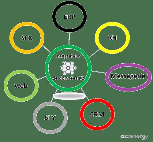 L'intégrateur de données BPM