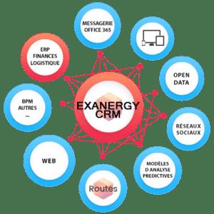 Les compléments d'EXANERGY CRM