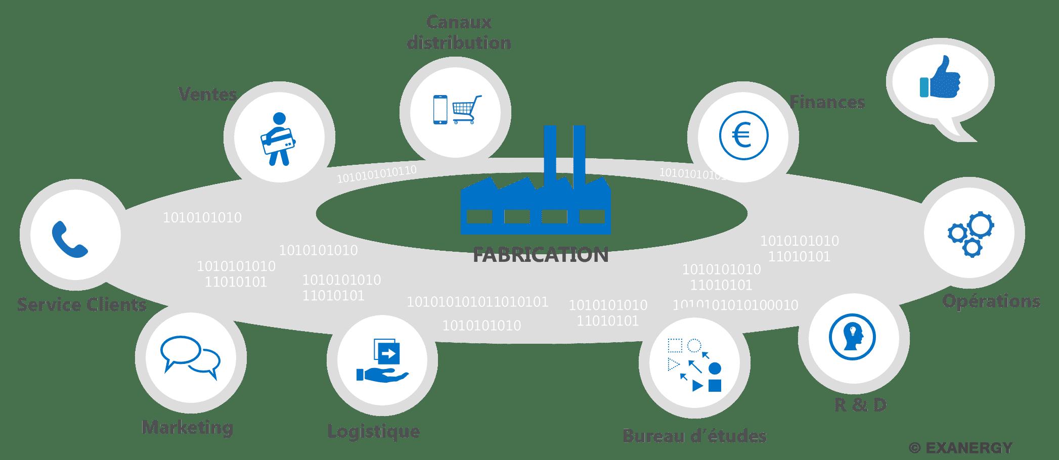 Avantage du couplage ERP et CRM