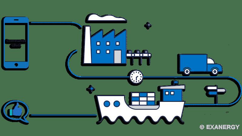 connexion du CRM à l'ERP