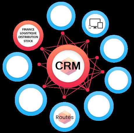 Les modules Finance, logistique, stock & Distribution compléments du CRM pour mieux servir vos clients