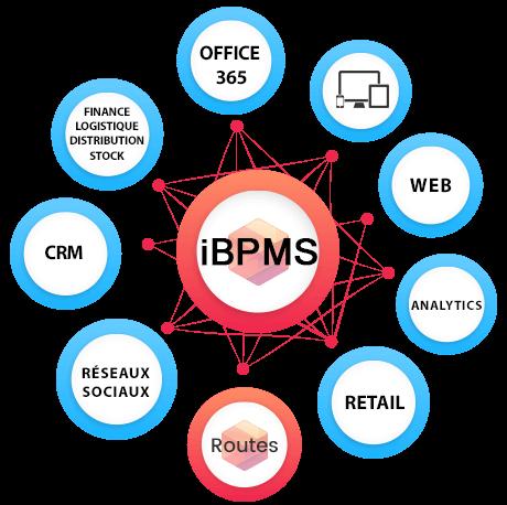 Compléter votre SI d'un outil BPM ou d'iBPMs pour l'adapter aux comportement de vos clients