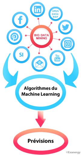 Les algorithmes du machine learning