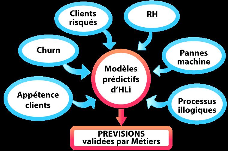 Les modèles prédictifs d'HLi