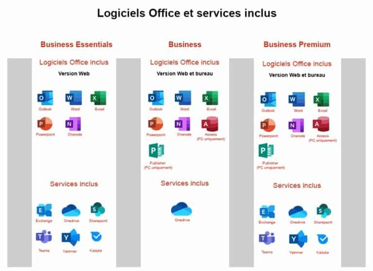 L'offre de Microsoft Esentials, Business et Premium -zoom