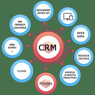 Compléments d'un CRM