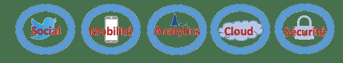 SMACS, les 5 axes technologiques mutation numérique