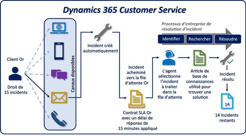 EXANERGY Service Client, une solution de service client complète