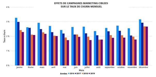 Effets des campagnes marketing ciblées sur le taux de churn