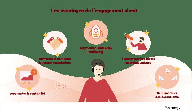 Les avantages de l'engagement client